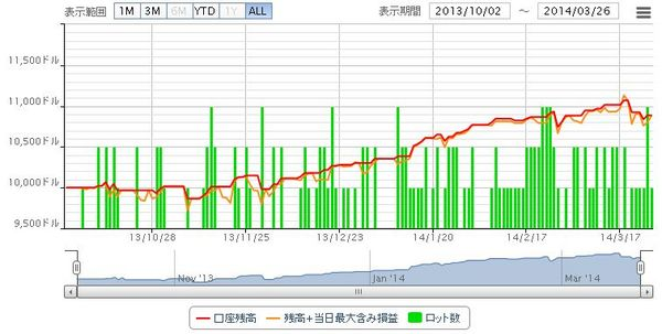 BandCross3_20130326グラフ.jpg