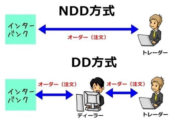 DDとNDDの違い.jpg