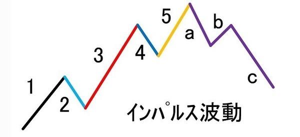 エリオット波動論.jpg