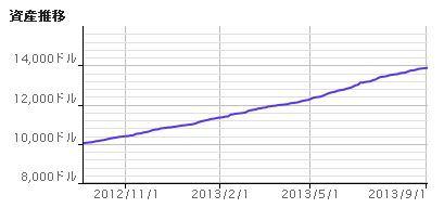 マーチンのグラフ.jpg
