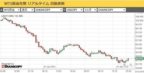 原油価格WTI20160304.jpg
