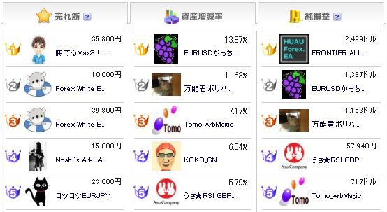 FX-ONランキング20130525.jpg