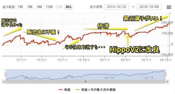 HippoV1グラフ.jpg