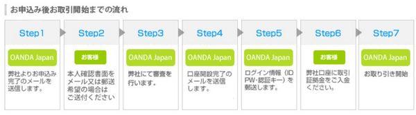 Oandaジャパン口座開設17.jpg