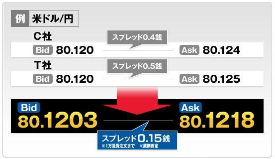 SBIFX2小数点以下4桁表示.jpg