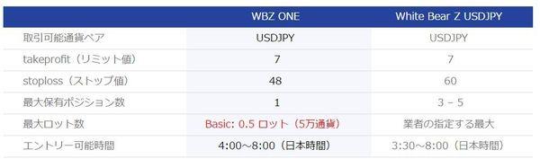 WBZONEとWhiteBearZの違い.jpg