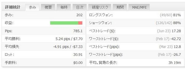 WhiteBearV3実績20150704データ4.jpg