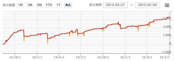 WhiteBearV3実績20150704データ7.jpg