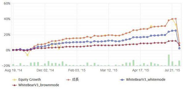 WhiteBearV3実績20150818データ3.jpg
