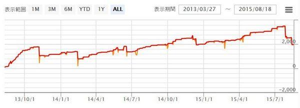 WhiteBearV3実績20150818データ6.jpg