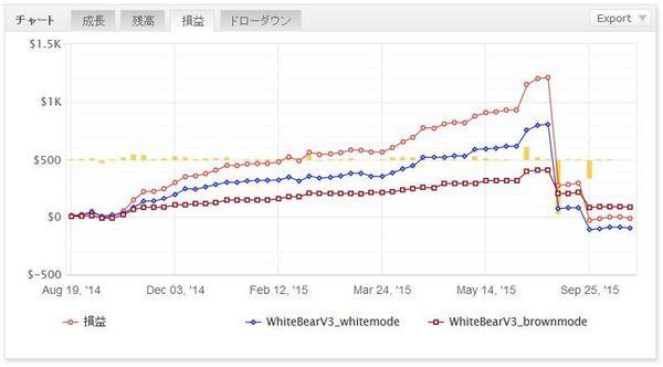 WhiteBearV3実績20151119データ5.jpg