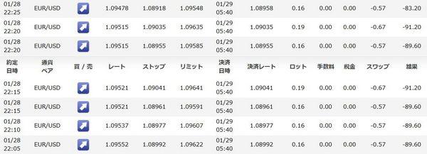 WhiteBearV3成績1月28日のドローダウン.jpg