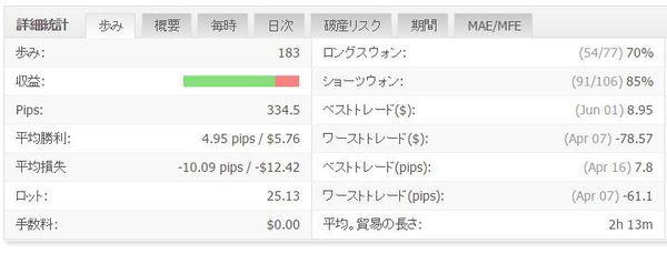 WhiteBearZUSDJPYの成績20160715データ.jpg