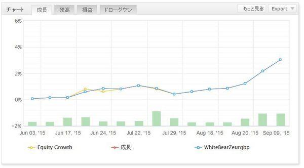 WhiteBearZeurgbpグラフ.jpg