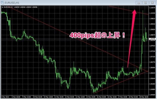 eurusdFOMC3月チャート2.jpg